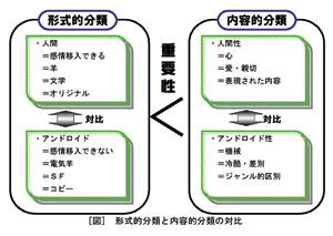 [図]形式的分類と内容的分類の対比
