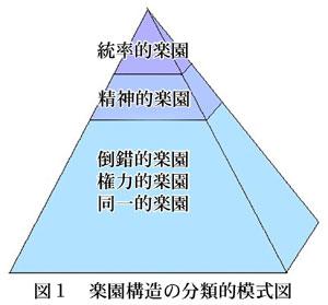 [図]楽園構造の分類的模式図